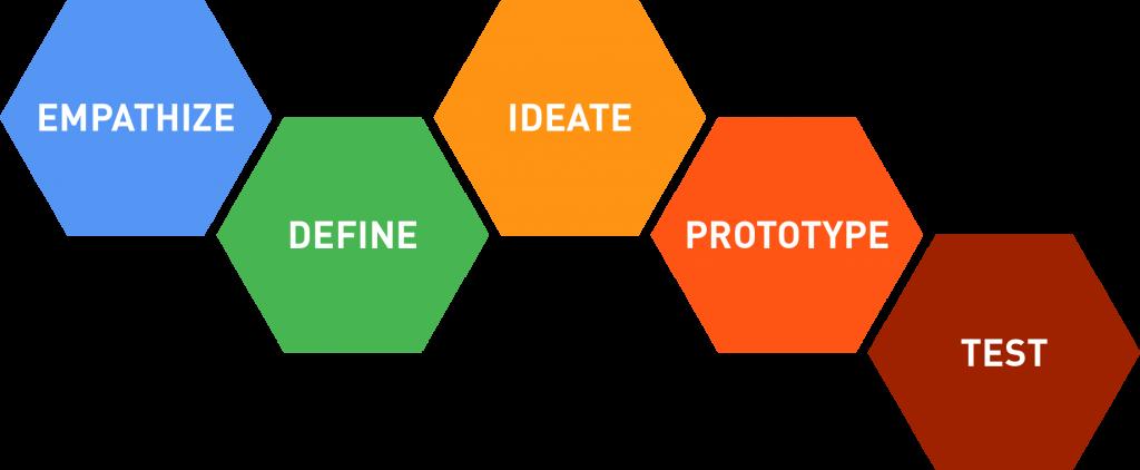 Museum Design Thinking Steps